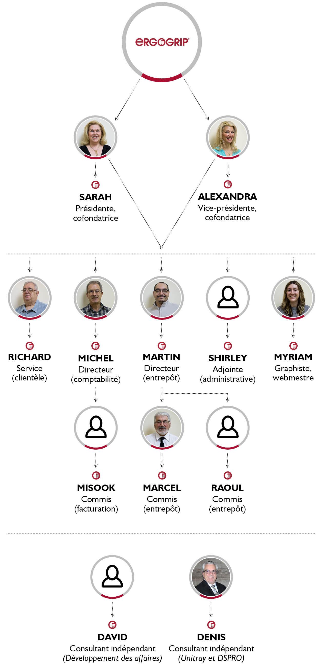 Organigramme des membres de l'équipe d'Ergogrip
